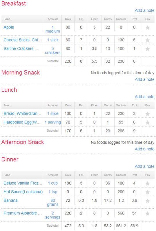Day 3 diet